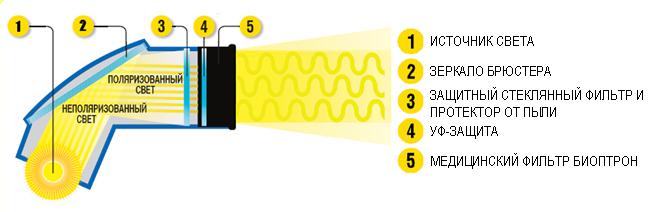 Bioptron инструкция отзывы - фото 6